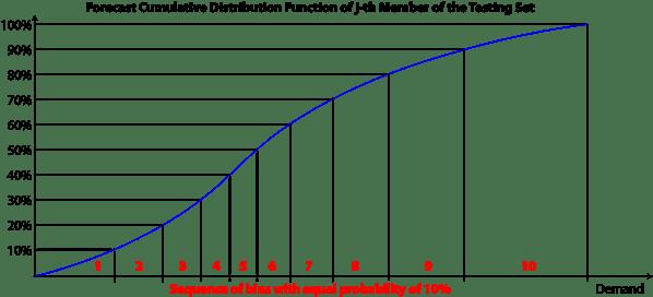 EqualProbabilityBins