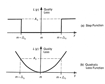PhadkeLossFunctions