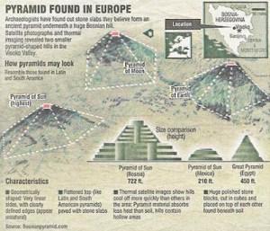 C'est  devenu maintenant le plus grand chantier archéologique du Monde.