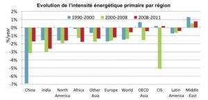 Evolution de l'intensité énergétique.