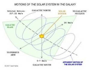 Solar system in galaxy