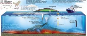 Remontée importante du magma en profondeur.