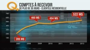 Hydro Québec comptes