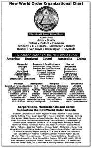 Organigramme du Nouvel Ordre Mondial.