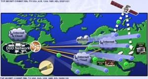 NSA et Facebook