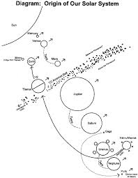 """De cette nouvelle orbite, la Terre stabilisé et a commencé à tourner sur sa propre orbite inclinée comme il tournait autour de Solaris. Hit 2, partie 4: La prochaine fois que Nibiru passé à travers le système solaire interne, il a frappé la partie inférieure, le corps des restes de Tiamat. Nous appelons ces tessons, qui ont  heurté l'espace, """"astéroïdes""""; les Nibirans les appelaient  """"Le Bracelet martelé."""""""