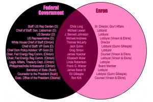 Liste de personnalités, autres que Thomas White, ayant oeuvré à la fois pour Enron et pour le gouvernement des États-Unis.