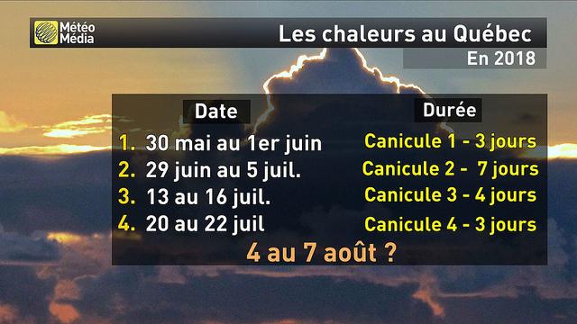 Canicule au Québec en 2018