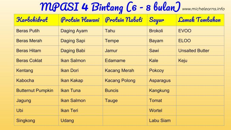 New Mom Part 4 Mpasi Tahap 3 Michelearns