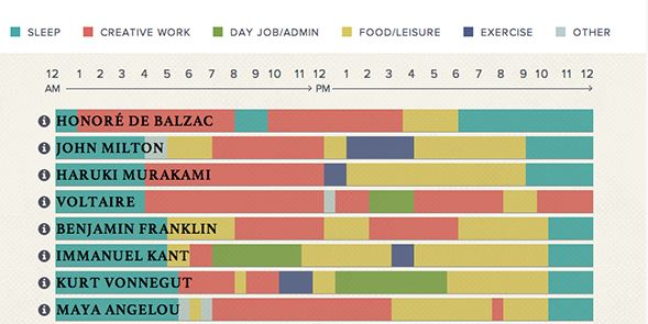 The Daily Routines of Famous Creative People