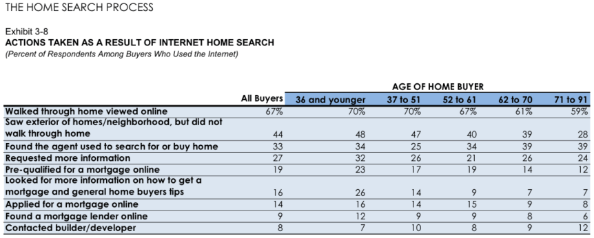 The Home Search Process in Saskatoon