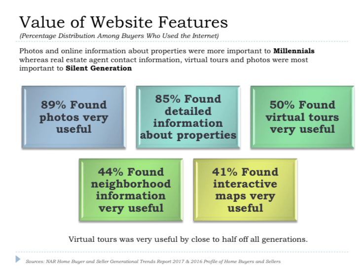 Value of Website Features in Real Estate