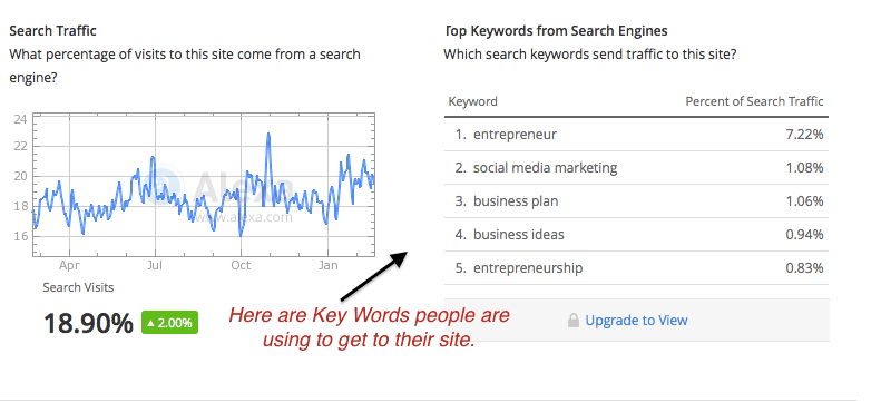 Key Words Search Traffic Entreprenuer