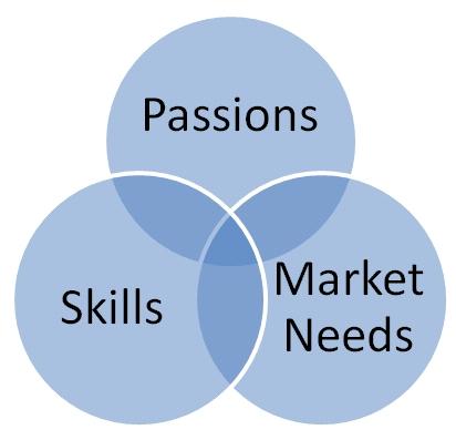 PassionsSkillsMarket