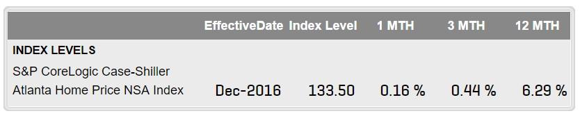 Atlanta home price appreciation 2016
