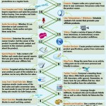 18 Smarter Ways to Promote Affiliate Products #infographic