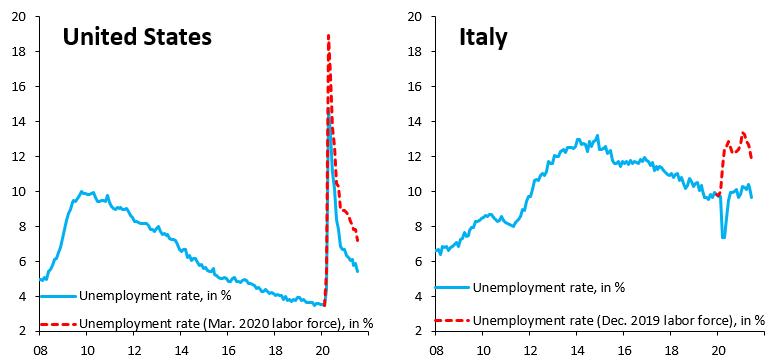 Le marché du travail en Italie