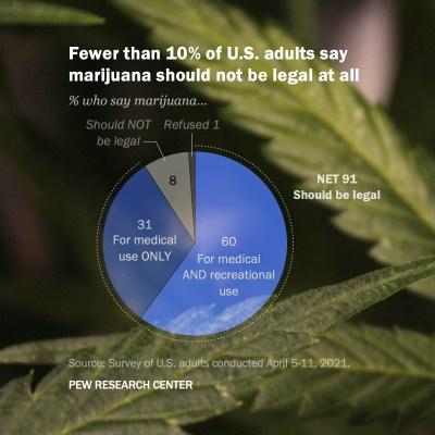 Pew Survey on Marijuana Legalization