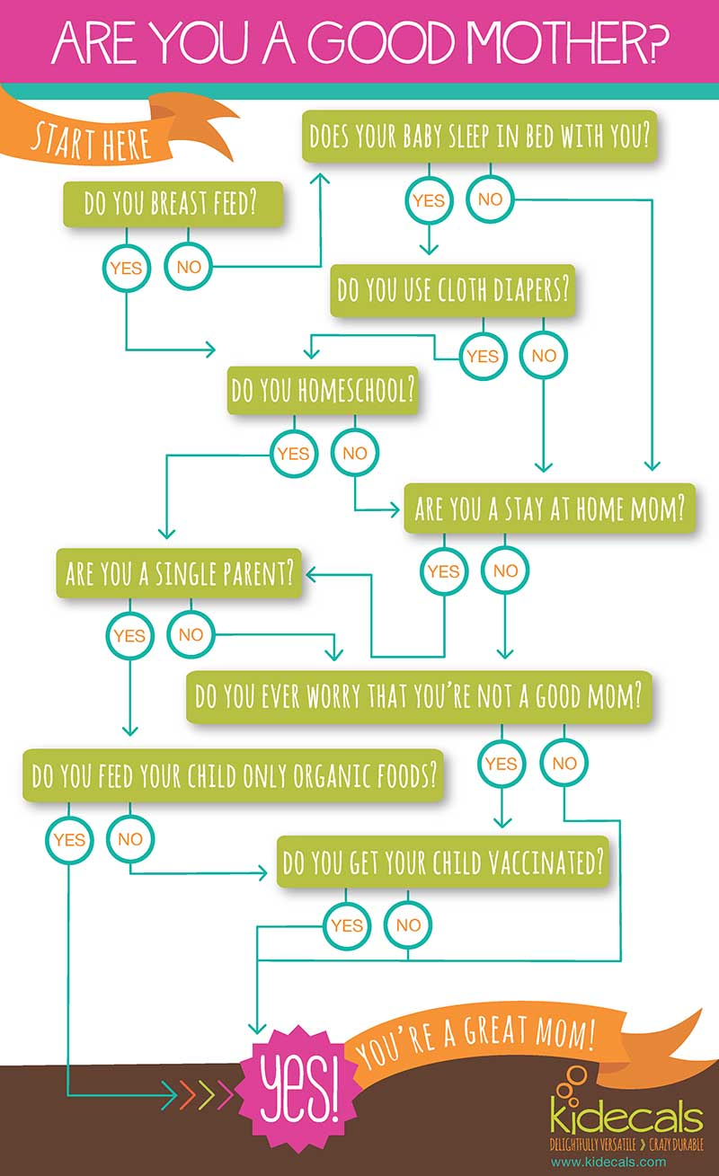Are You a Good Mom? {Infographic}