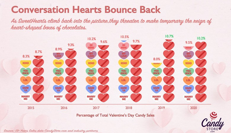 Valentine's Candy Map 2021 – Most Popular by State