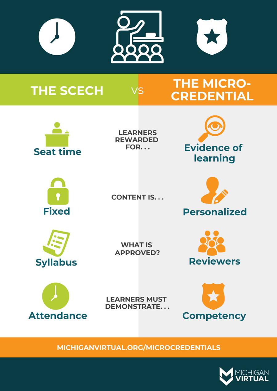 SCECH vs Micro-credential