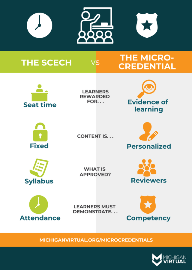 SCECH vs Micro-credential