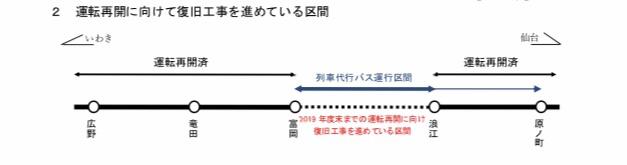 常磐線特急、首都圏〜仙台で直通運転復活へ – 「雑記」20190705