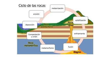 Resultado de imagen de ciclo d elas rocas