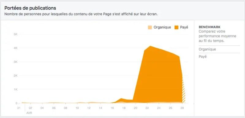 Facebook Insights - évolution de la portée organique ou payante