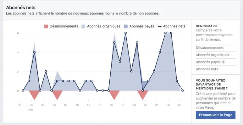 Facebook Insights - Evolution du nombre d'abonnés / du nombre de désabonnement
