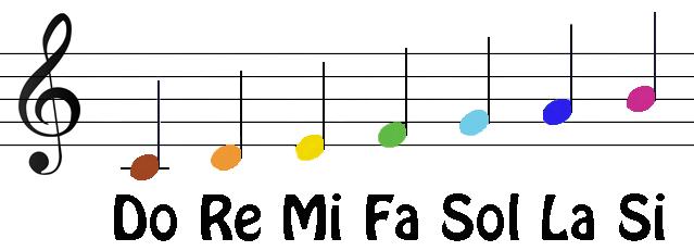Ti Do La Fa Me So Rei Do