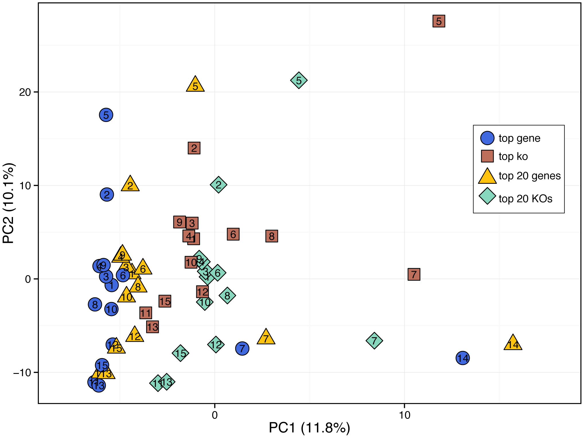 The Tree Of Life Story Behind The Paper Comparativeysis Of Functional Metagenomic