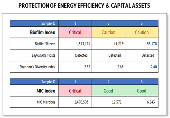 cooling water protection of capital assets