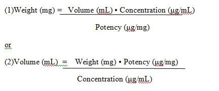 Minimum Inhibitory concentration (MIC): Broth dilution