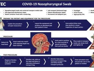 COVID-19 Nasopharyngeal swab collection procedure