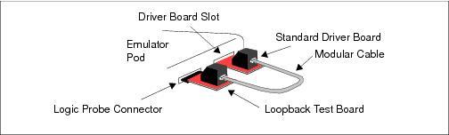 Emulator Self Test Using The Loopback Test Board