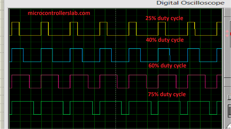 Different Pulse width modulation having different duty cycles