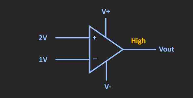op amp as a comparator with output high