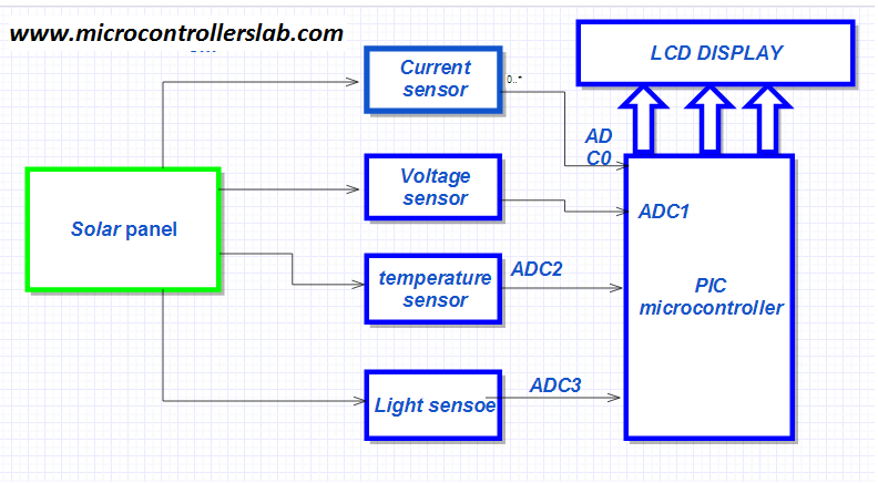 block diagram of solar panel measurement system