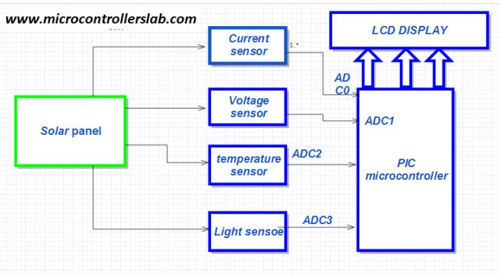 block diagram of solar panel measurement system