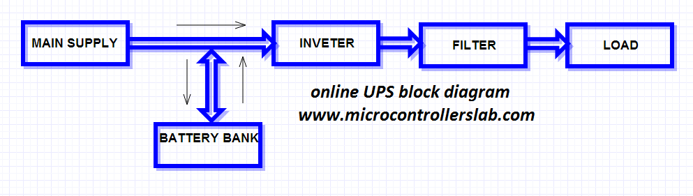 ups uninterruptible power supply circuit diagram online ups block diagram offline uninterruptible power