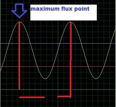 emf equation of transformer