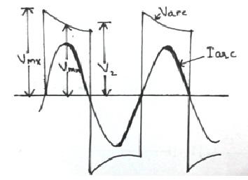 low resistance or current zero method