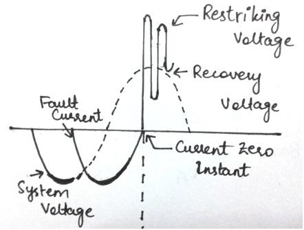 restriking voltage