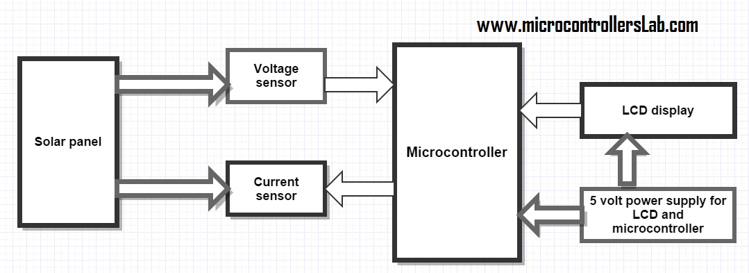 Solar Energy Measurement Using Pic Microcontroller on heater circuit diagram