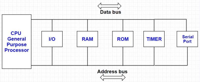 comparison between microprocessor and microcontroller