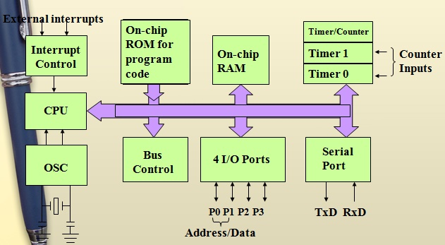 8051 Microcontroller History