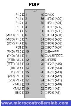 8051 microcontroller pin configuration