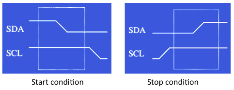 I2C Start Stop condition