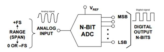 ANALOG TO DIGITAL CONVERTER - how ADC works?